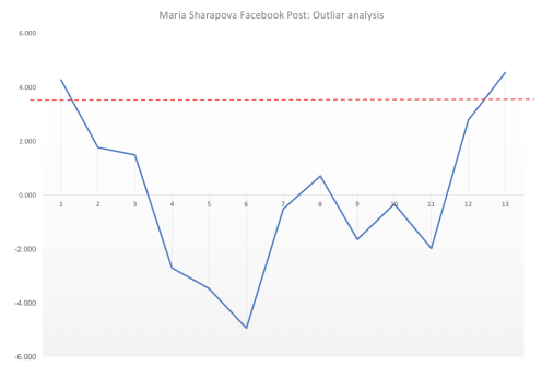 Sharapova outliar graph