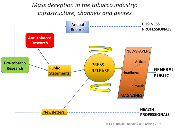 what is the tobacco industry