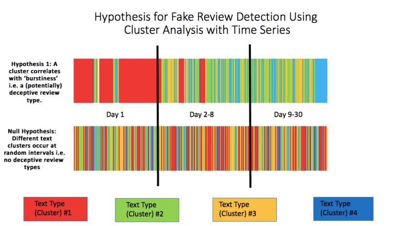 Deception cluster hypothesis