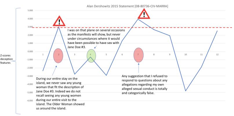 dershowitz chart